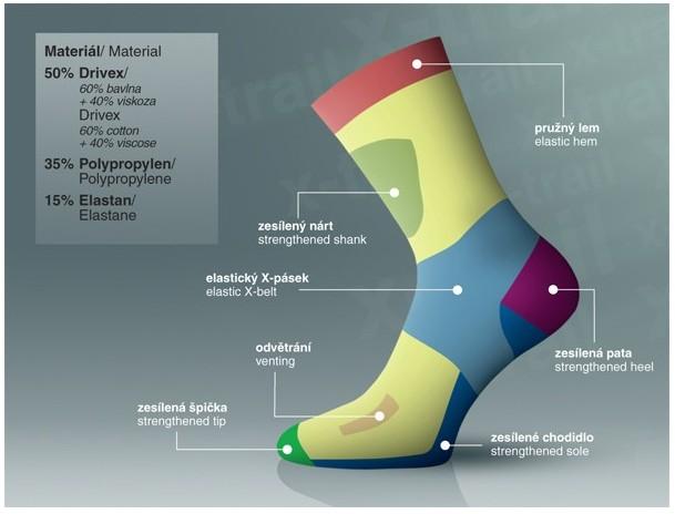 X-Trail funkční outdoorové ponožky Progress